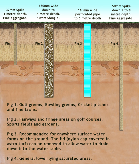 Vertical Drainage Cells : Soak away a unique vertical drainage solution for golf